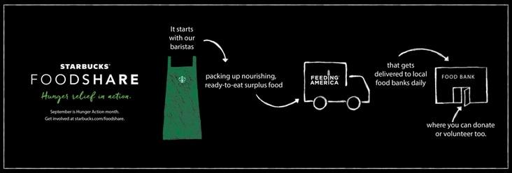 Starbucks Canada's New Foodshare Program