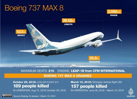 Danger in the Sky: The Boeing 737 Max