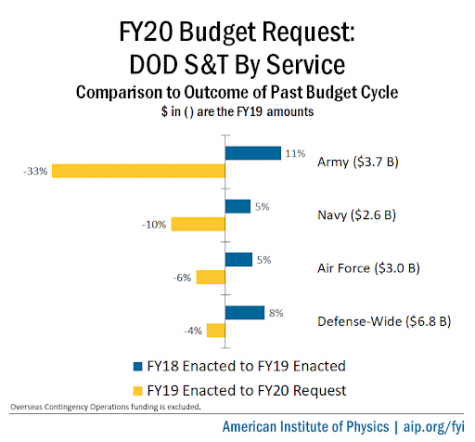 FY20 Budget Request